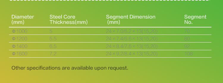 segments for multi-blade